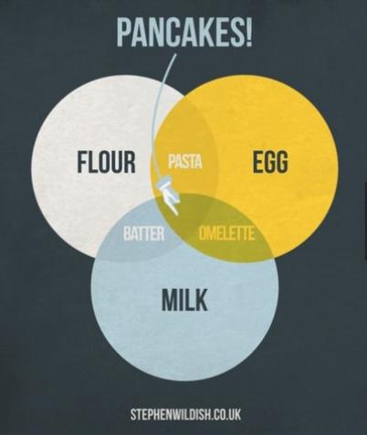 pancakes venn